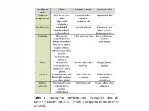Paradigmas interpretativos según Denzin y Lincoln (2005)